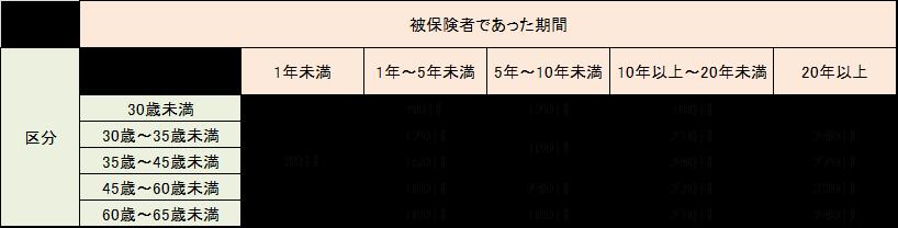 基本手当の給付日数
