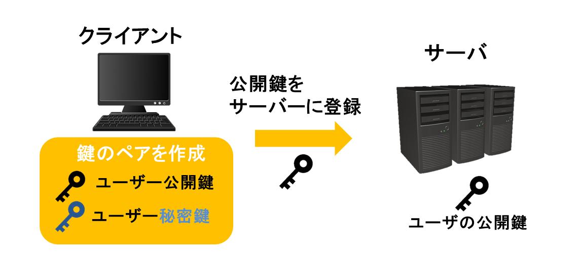 公開鍵認証SSH通信
