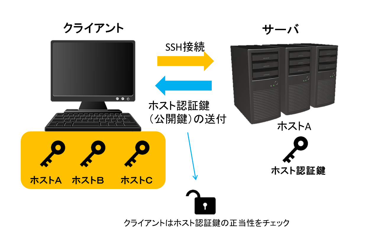 SSH通信ホスト認証