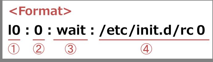 format_inittab